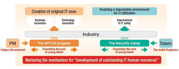 "Nurturing the mechanism for ""development of outstanding IT human resources"""