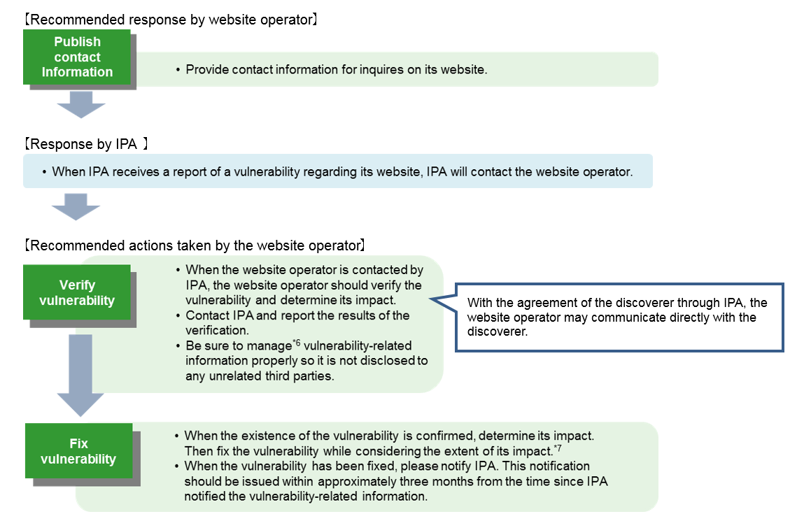 the different vulnerability disclosures and their impact on information security Common industrial control system vulnerability disclosure framework 08 - june -2012 and the impact of mitigations can be quite different ensuring the safety and security of their end customer.