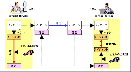 https://www.ipa.go.jp/security/pki/images/image019.png