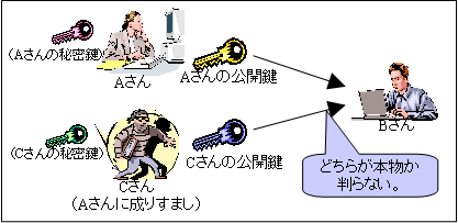 https://www.ipa.go.jp/security/pki/images/image020.png