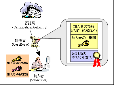 https://www.ipa.go.jp/security/pki/images/image021.png