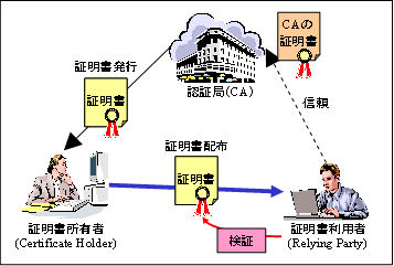 https://www.ipa.go.jp/security/pki/images/image050.png