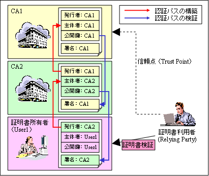 https://www.ipa.go.jp/security/pki/images/image051.png